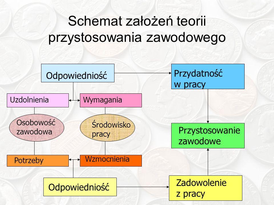 Schemat założeń teorii przystosowania zawodowego