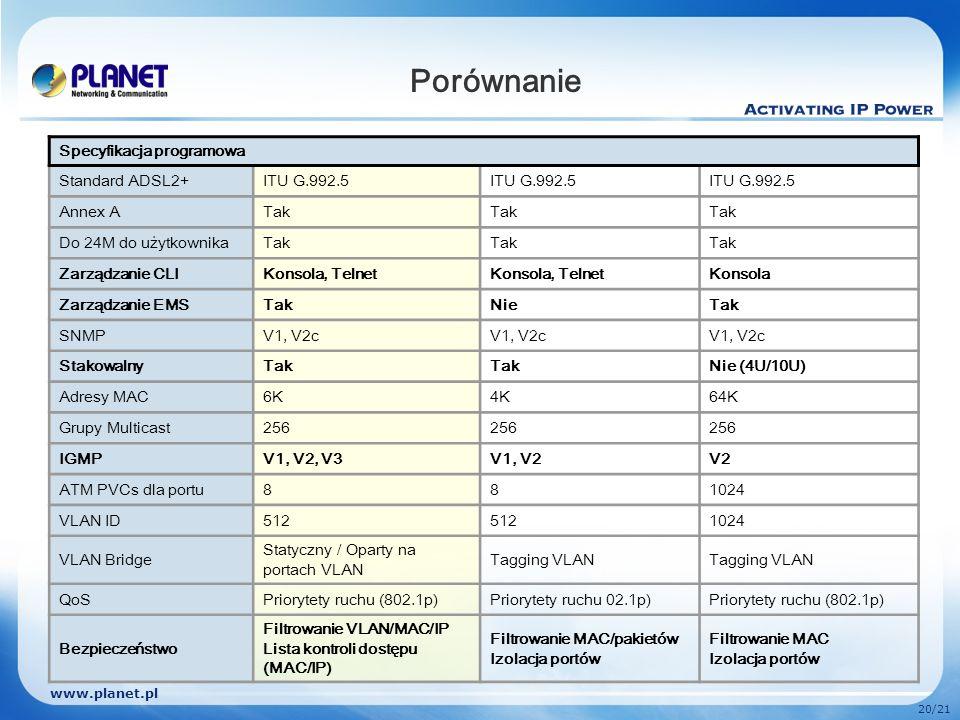 Porównanie Specyfikacja programowa Standard ADSL2+ ITU G.992.5 Annex A