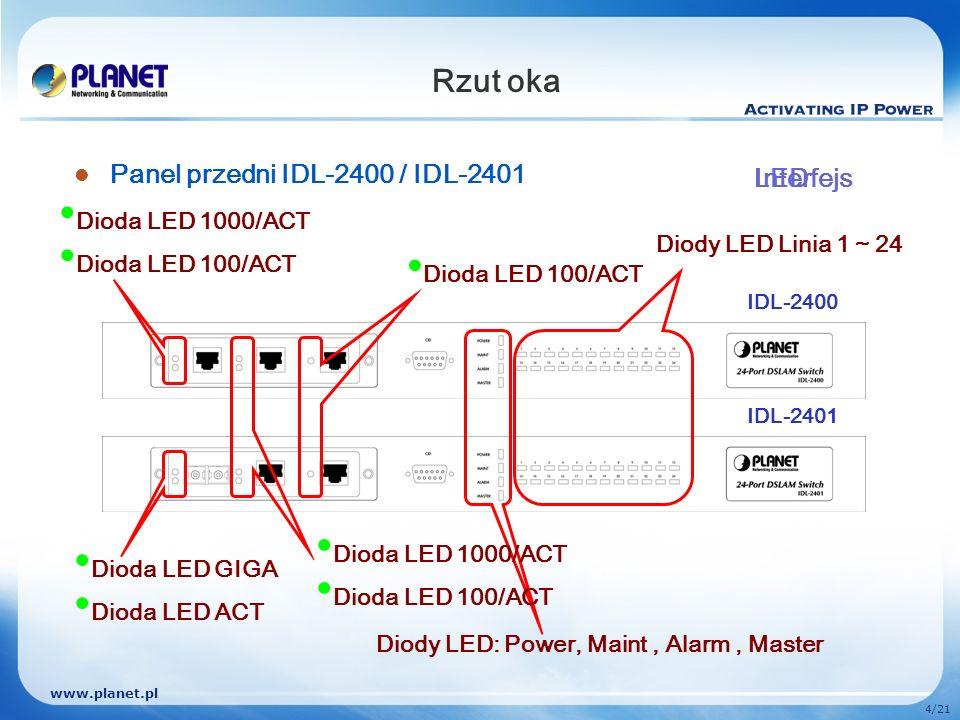 Rzut oka Panel przedni IDL-2400 / IDL-2401 LED Interfejs