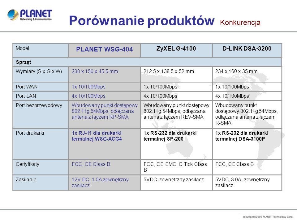 Porównanie produktów Konkurencja