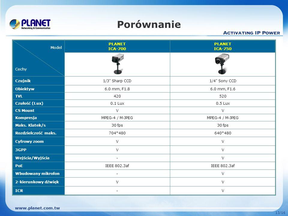 Porównanie PLANET ICA-700 ICA-750 Model Cechy Czujnik 1/3 Sharp CCD