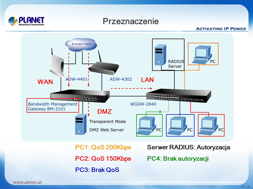 Przeznaczenie LAN WAN DMZ PC1: QoS 200Kbps PC2: QoS 150Kbps