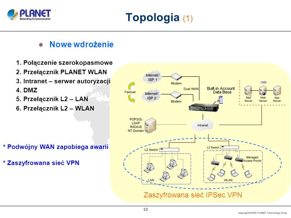 Topologia (1) Nowe wdrożenie Zaszyfrowana sieć IPSec VPN
