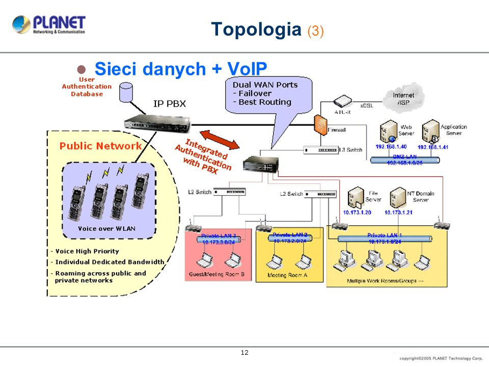 Topologia (3) Sieci danych + VoIP 12