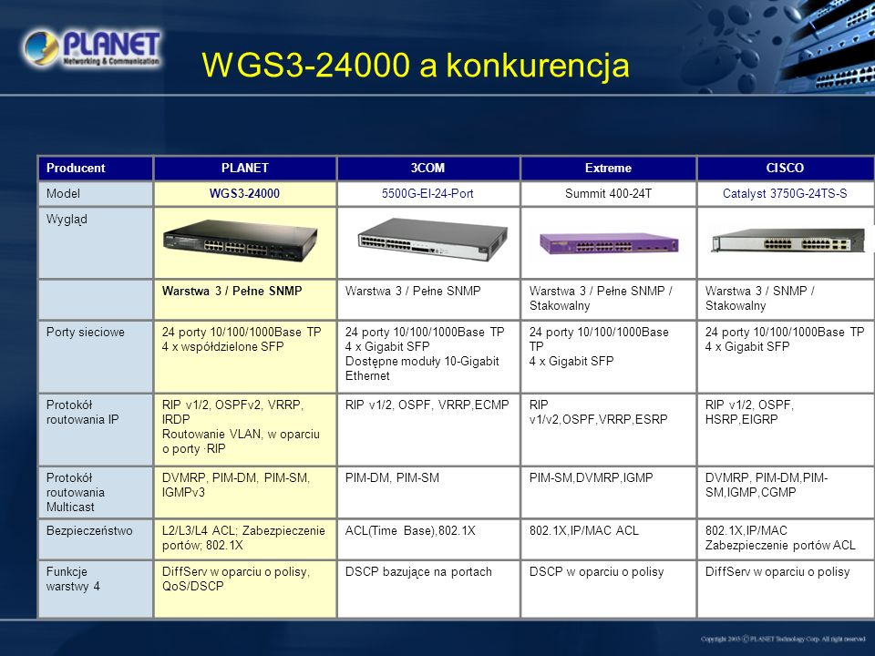 WGS3-24000 a konkurencja Producent PLANET 3COM Extreme CISCO Model