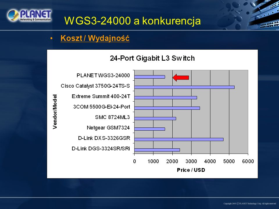 WGS3-24000 a konkurencja Koszt / Wydajność