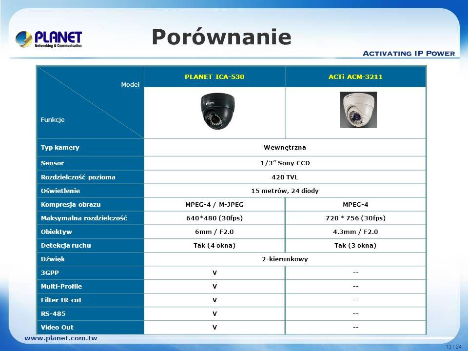 Porównanie PLANET ICA-530 ACTi ACM-3211 Model Funkcje Typ kamery