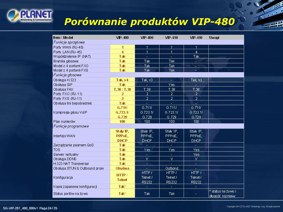 Porównanie produktów VIP-480