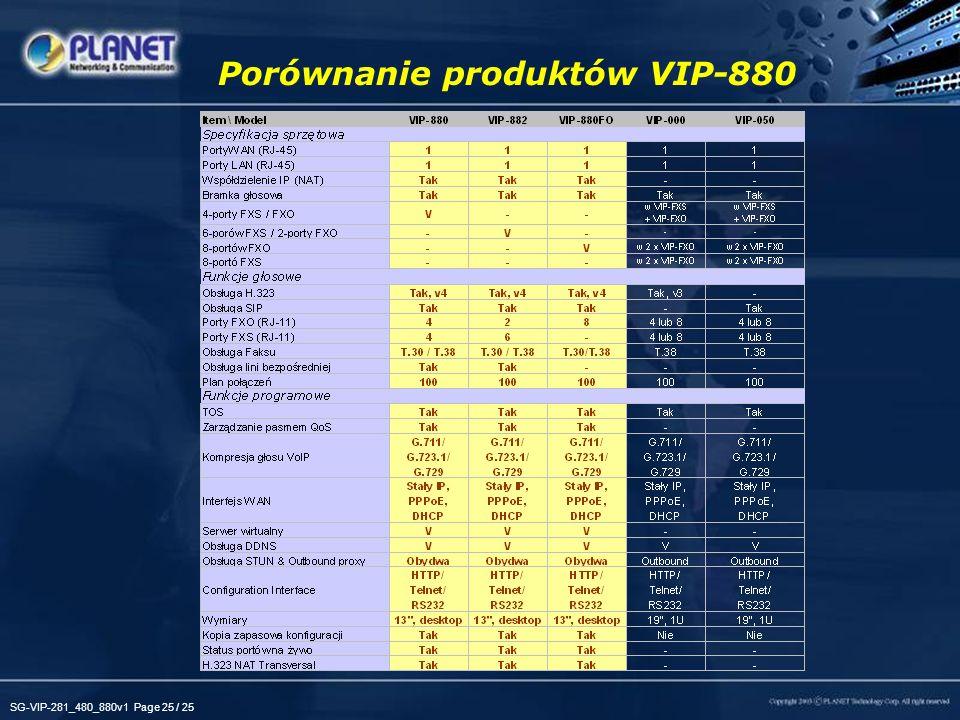 Porównanie produktów VIP-880