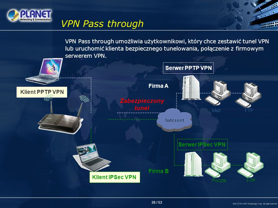 VPN Pass through Zabezpieczony tunel
