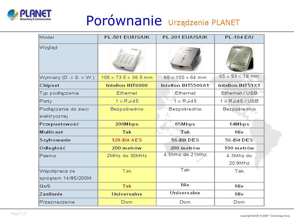 Porównanie Urządzenia PLANET