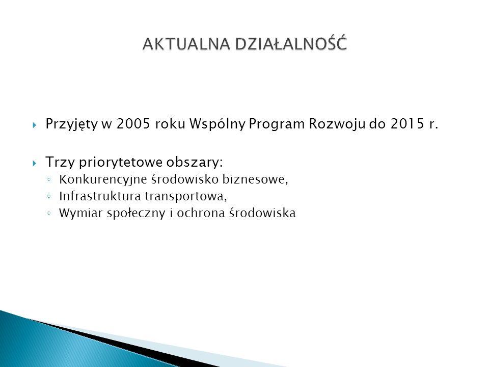 AKTUALNA DZIAŁALNOŚĆ Przyjęty w 2005 roku Wspólny Program Rozwoju do 2015 r. Trzy priorytetowe obszary: