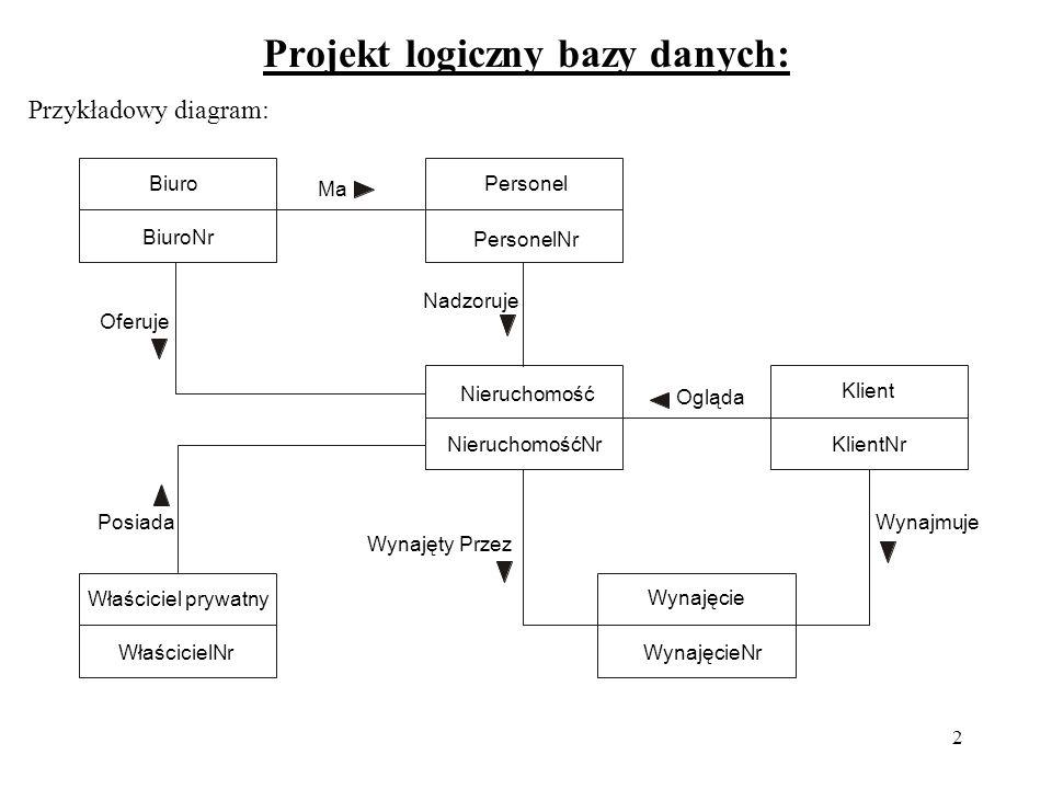 Projekt logiczny bazy danych: