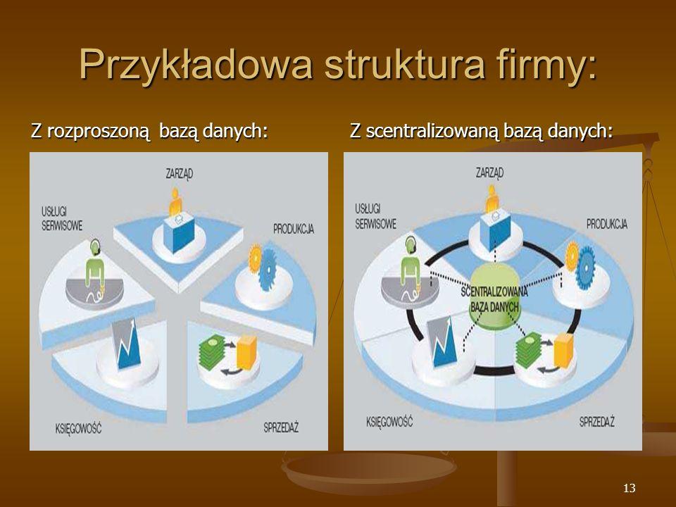 Przykładowa struktura firmy: