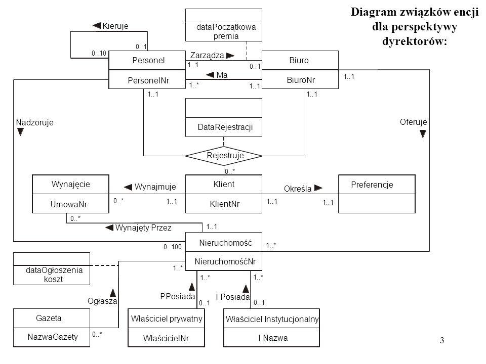 Diagram związków encji dla perspektywy dyrektorów: