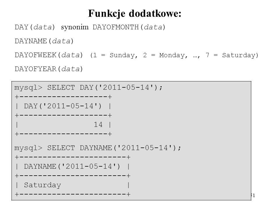 Funkcje dodatkowe: DAY(data) synonim DAYOFMONTH(data) DAYNAME(data)