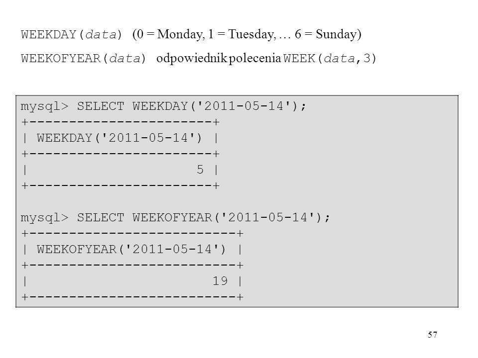 WEEKDAY(data) (0 = Monday, 1 = Tuesday, … 6 = Sunday)