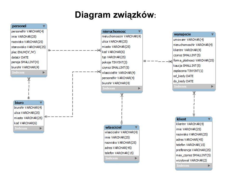 Diagram związków: