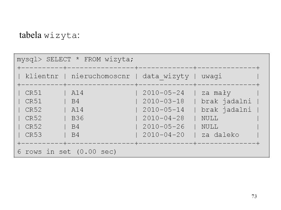 tabela wizyta: mysql> SELECT * FROM wizyta;