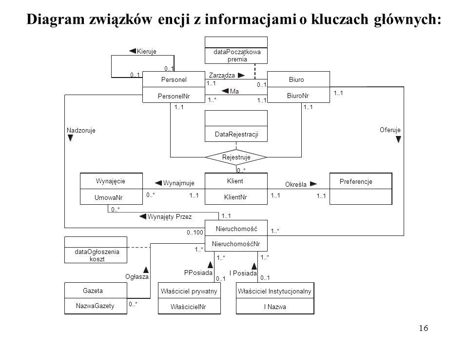Diagram związków encji z informacjami o kluczach głównych: