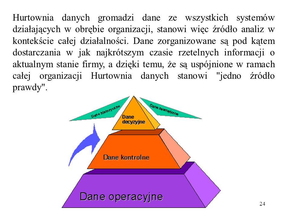 Hurtownia danych gromadzi dane ze wszystkich systemów działających w obrębie organizacji, stanowi więc źródło analiz w kontekście całej działalności.