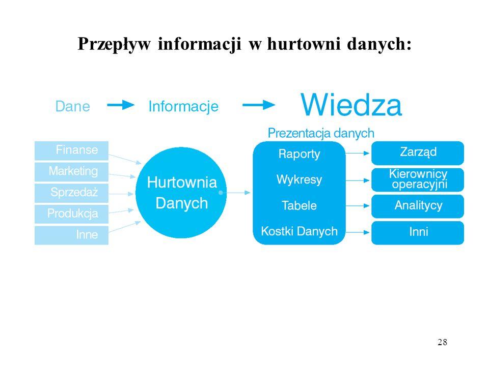 Przepływ informacji w hurtowni danych: