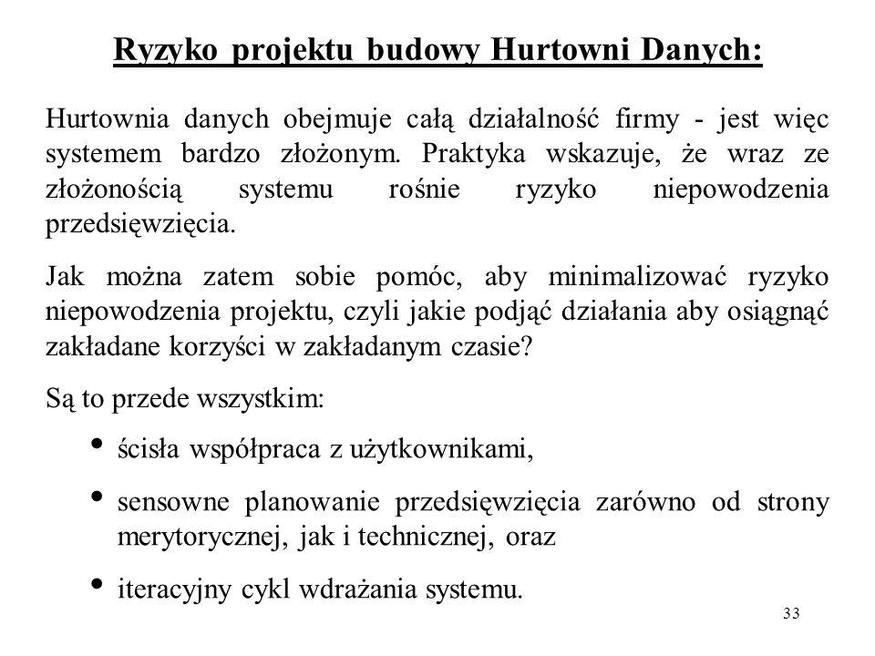 Ryzyko projektu budowy Hurtowni Danych: