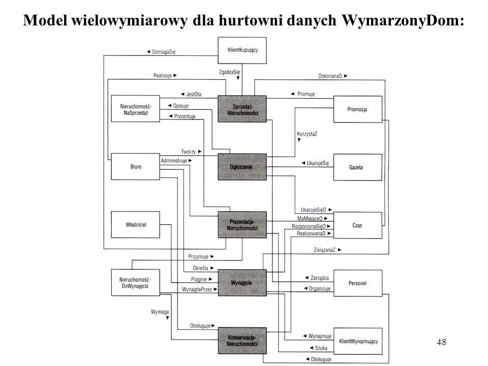Model wielowymiarowy dla hurtowni danych WymarzonyDom: