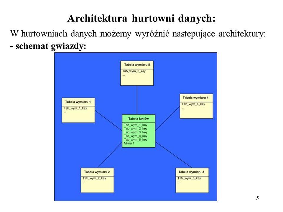 Architektura hurtowni danych: