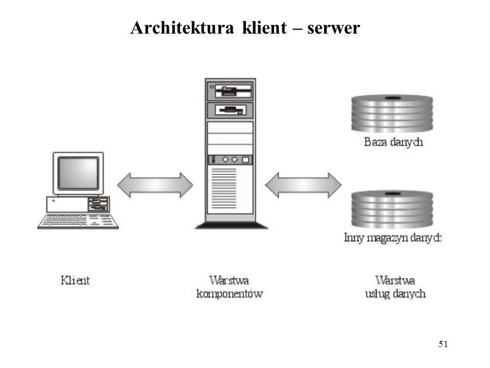 Architektura klient – serwer