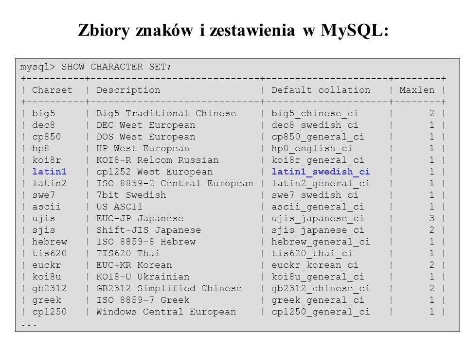 Zbiory znaków i zestawienia w MySQL: