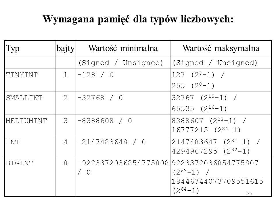 Wymagana pamięć dla typów liczbowych: