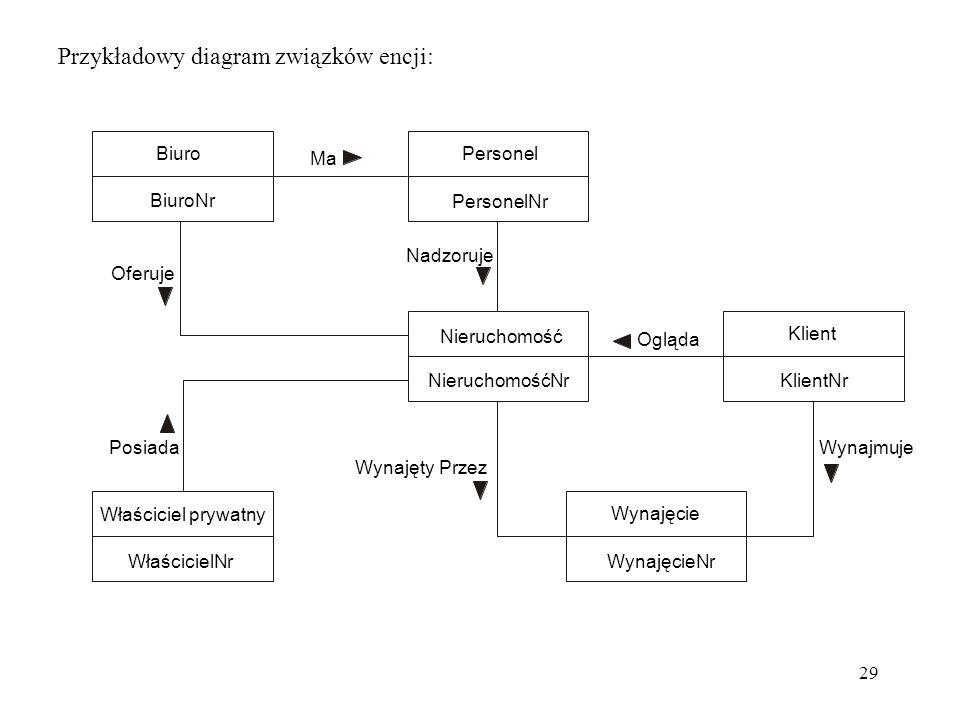 Przykładowy diagram związków encji: