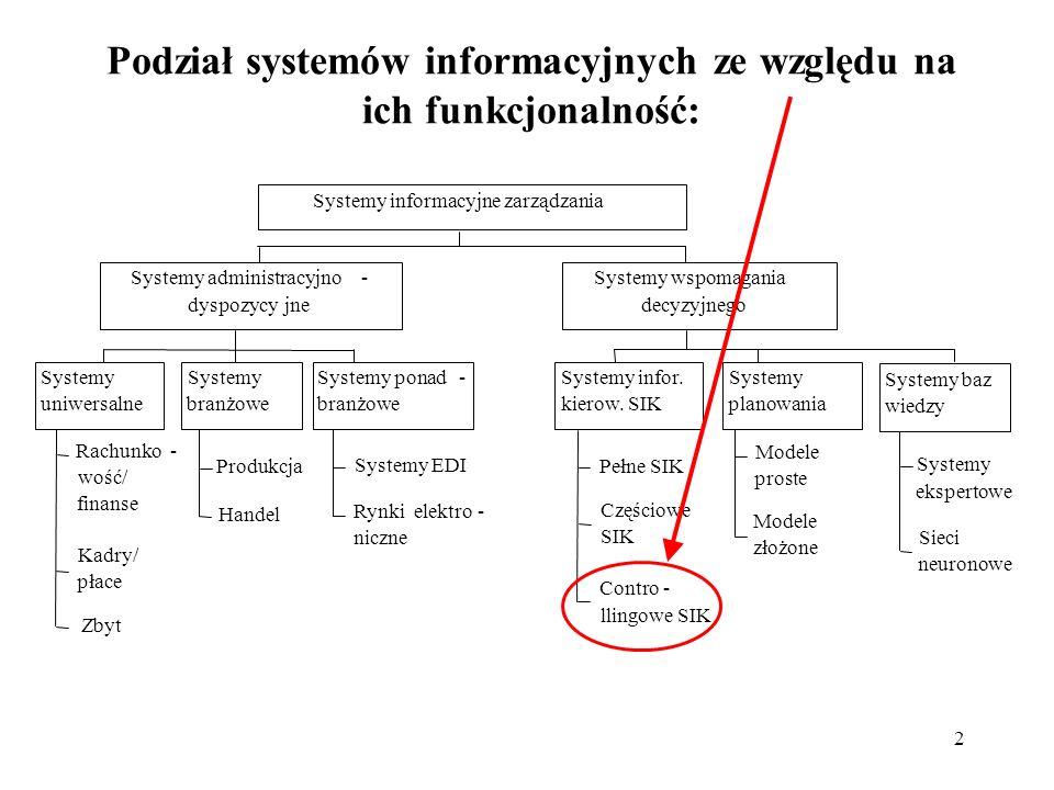 Podział systemów informacyjnych ze względu na ich funkcjonalność: