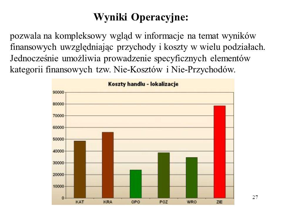 Wyniki Operacyjne: