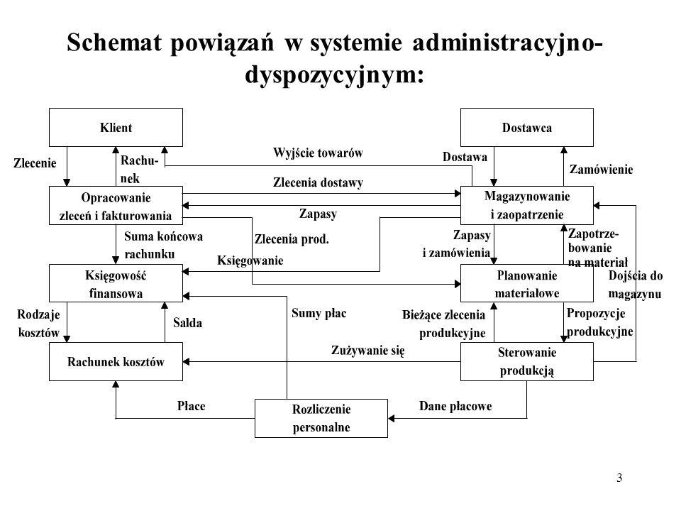 Schemat powiązań w systemie administracyjno-dyspozycyjnym: