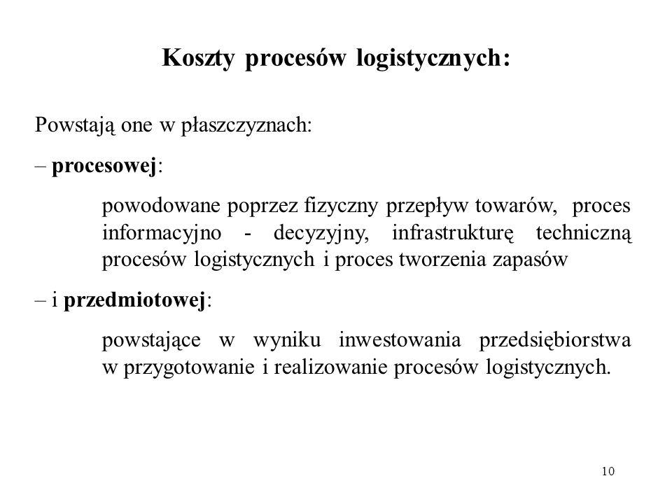 Koszty procesów logistycznych: