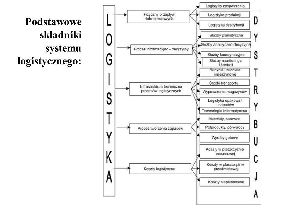 Podstawowe składniki systemu logistycznego: