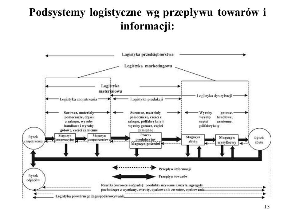 Podsystemy logistyczne wg przepływu towarów i informacji: