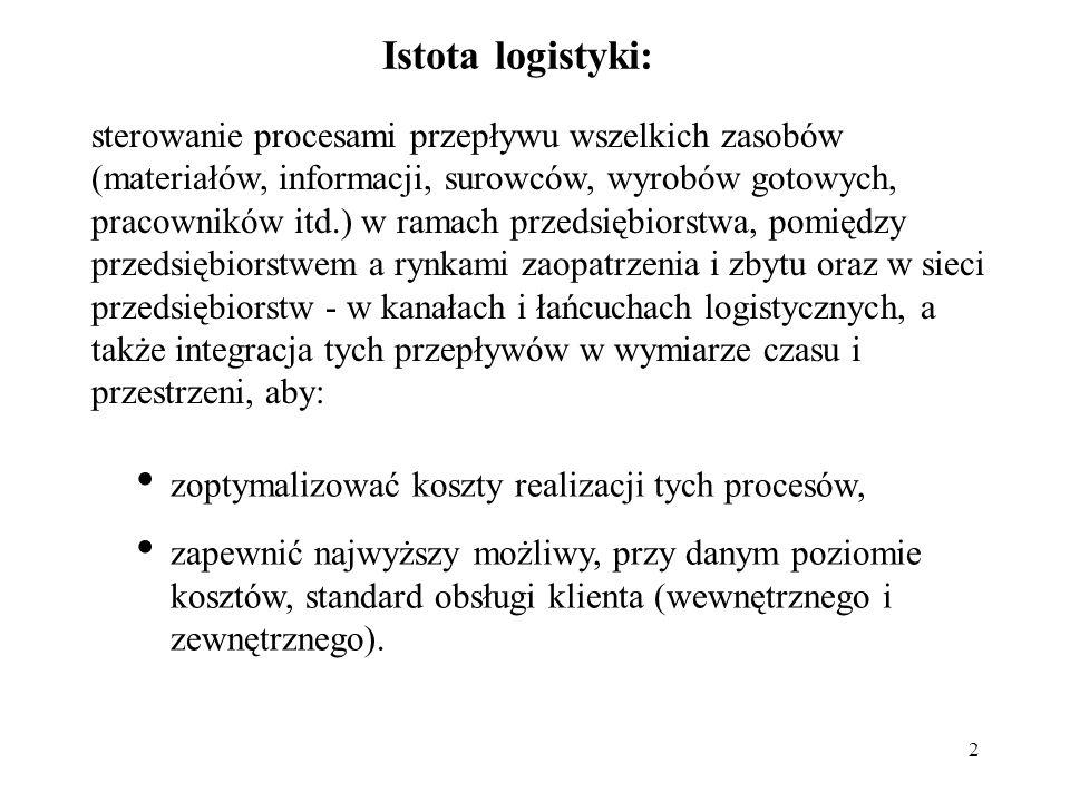 Istota logistyki: