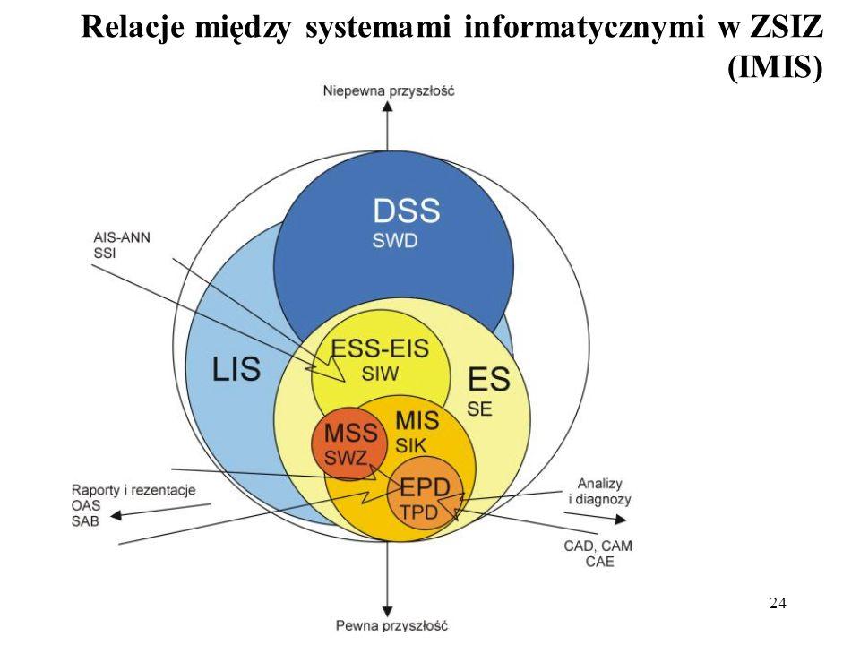 Relacje między systemami informatycznymi w ZSIZ (IMIS)