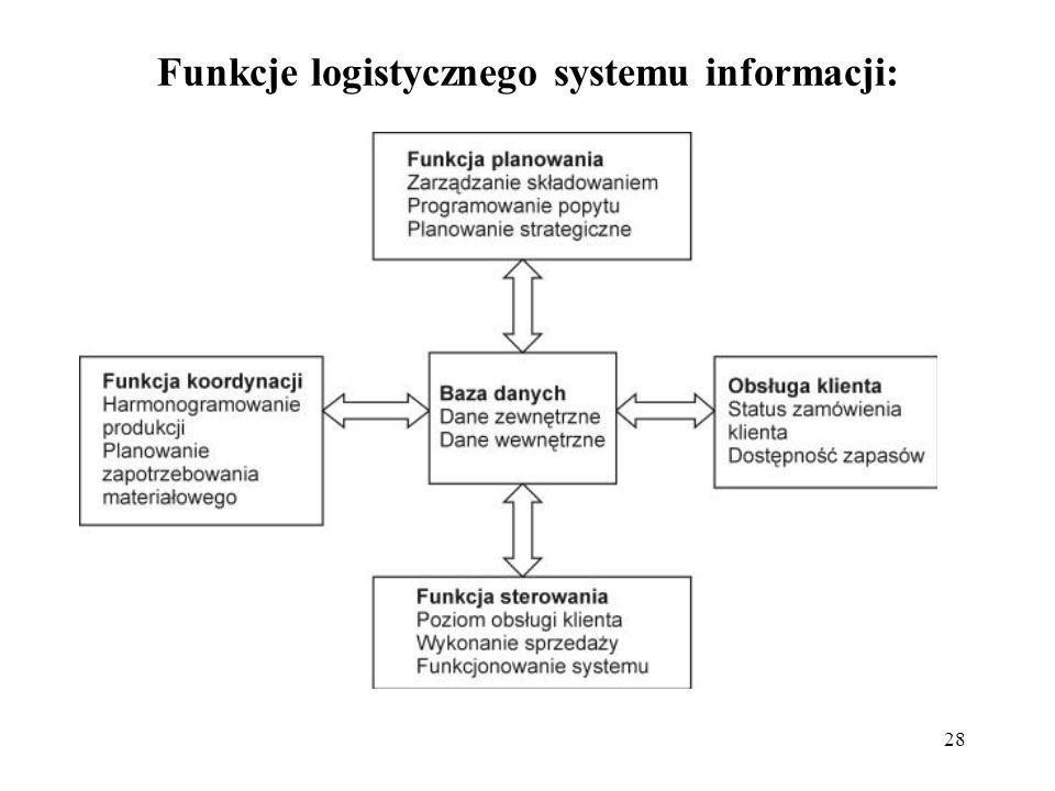 Funkcje logistycznego systemu informacji: