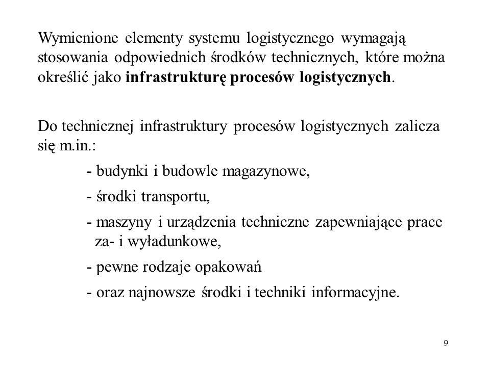 Wymienione elementy systemu logistycznego wymagają stosowania odpowiednich środków technicznych, które można określić jako infrastrukturę procesów logistycznych.