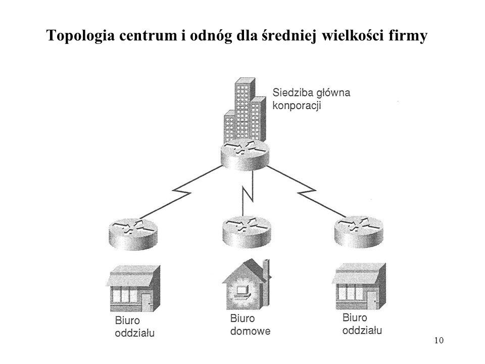 Topologia centrum i odnóg dla średniej wielkości firmy