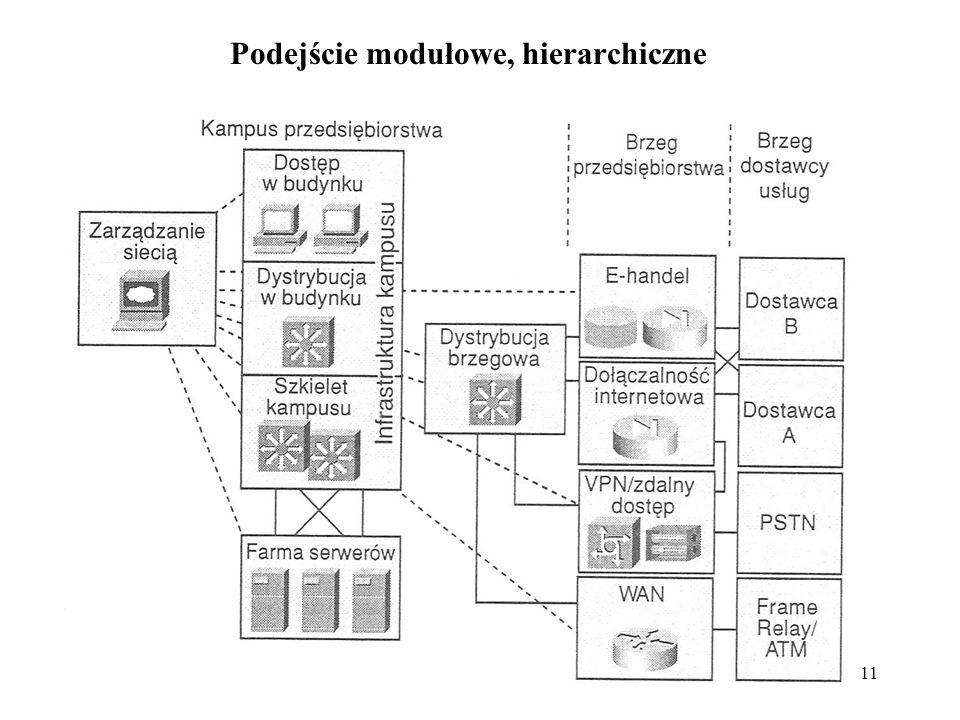 Podejście modułowe, hierarchiczne