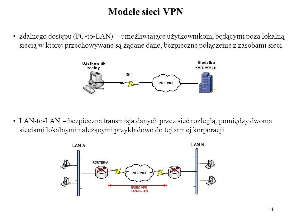 Modele sieci VPN