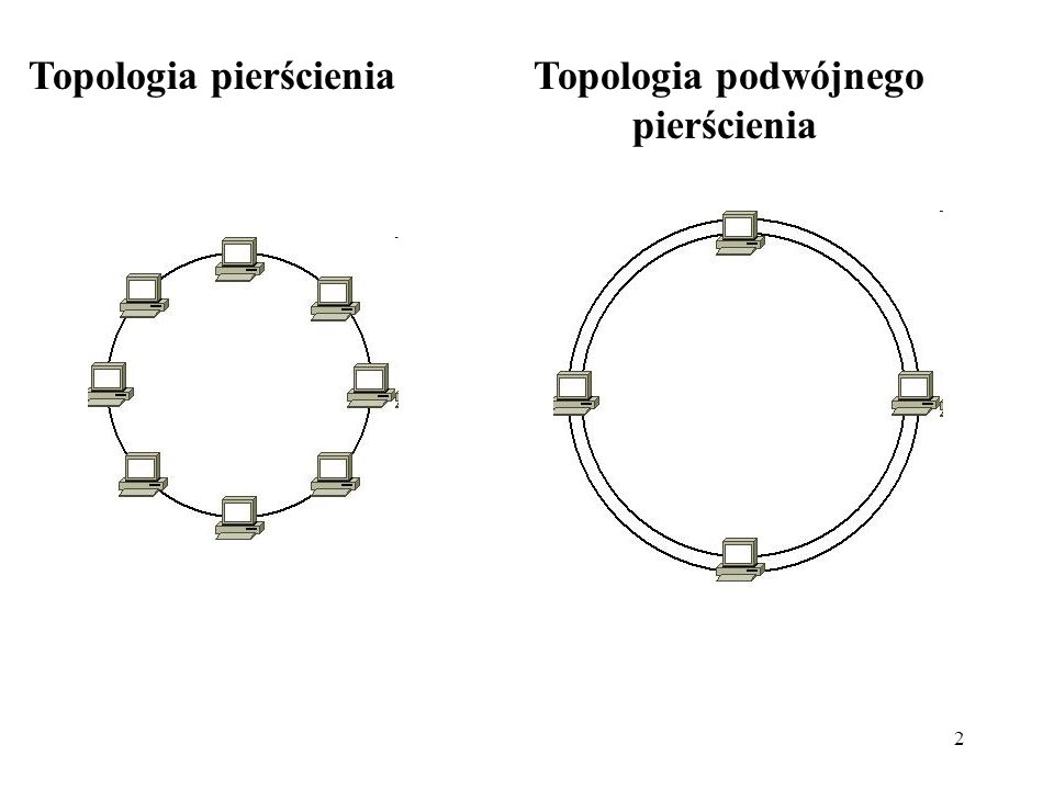 Topologia pierścienia Topologia podwójnego