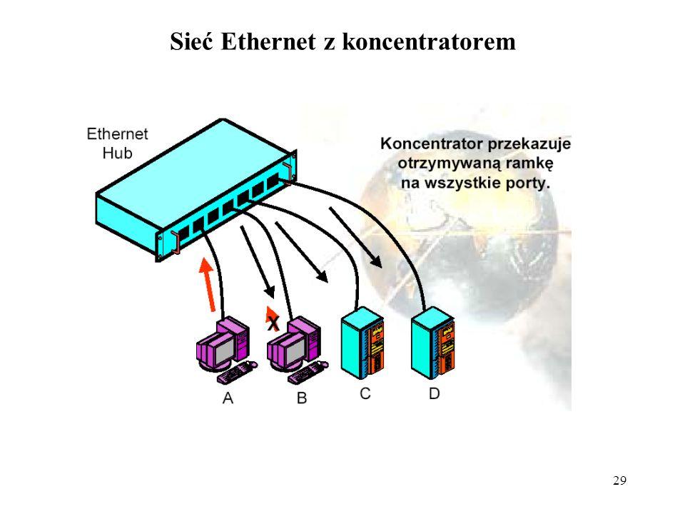 Sieć Ethernet z koncentratorem