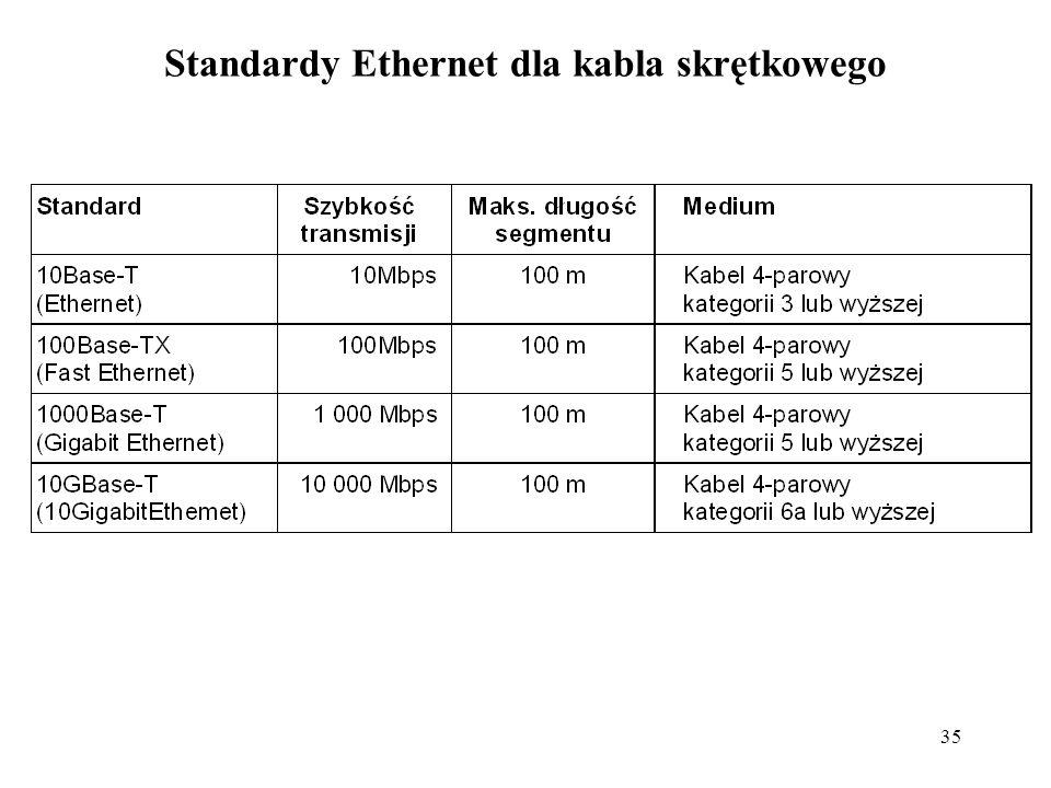 Standardy Ethernet dla kabla skrętkowego