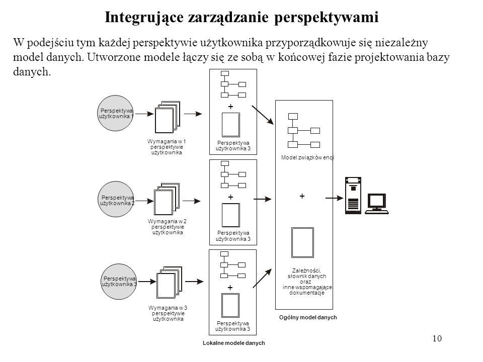 Integrujące zarządzanie perspektywami